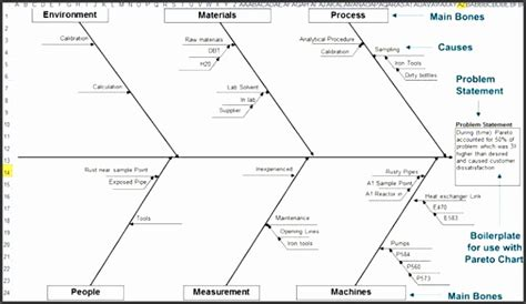 ishikawa diagram excel 4 fishbone diagram templates sletemplatess