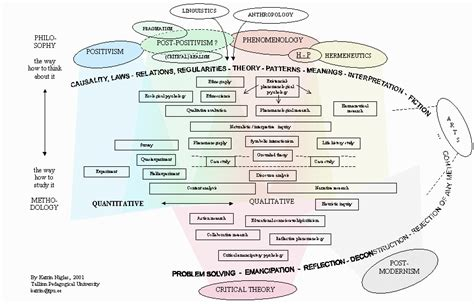 design experiments in educational research paradigms and methodology in educational research