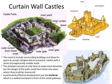 the design layout and architecture of warwick castle castle gatehouse diagram castle architecture diagram