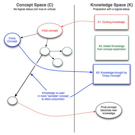 design concept theory c k theory wikipedia