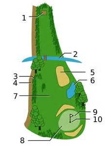 Backyard Bunker Designs by Golf Course Wikipedia