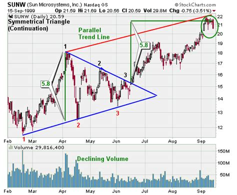 triangle pattern in trading symmetrical triangle continuation chartschool
