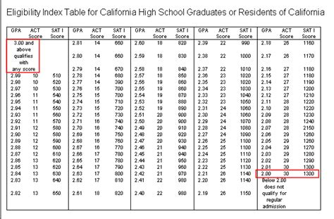 Gpa Table by High School Gpa Conversion Images Frompo 1