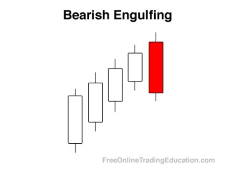 engulfing pattern meaning bearish engulfing