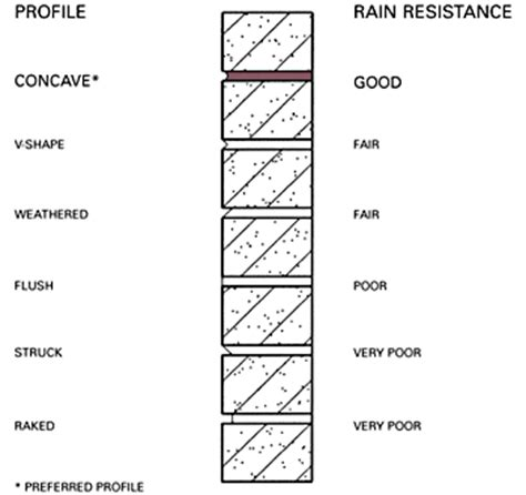 joint layout directed masonry brick and moisture weather proofing techniques