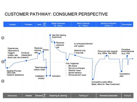 customer experience diagram 115 best images about customer journey on
