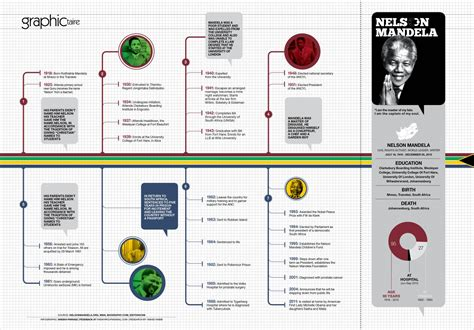 nelson mandela biography timeline timeline of nelson mandela visual ly