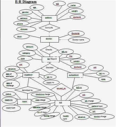 draw an er diagram for library management system sanjay gharde