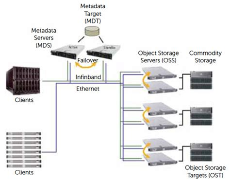 cluster computing architecture diagram lustre storage system nor tech nor tech innovative