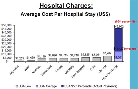 healthcare technology news us health care prices