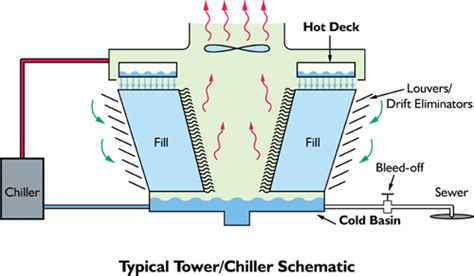 design criteria cooling tower products