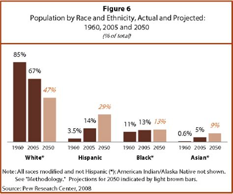 Should White Decline To State Race On Mba Pplicatin by U S Population Projections 2005 2050 Pew Research Center