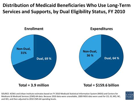 medicaid and long term services and supports a primer the henry j distribution of medicaid beneficiaries who use long term
