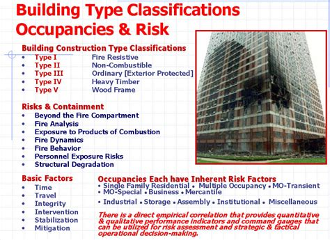 Most Popular Interior Design Blogs by Types Of Building Construction My Firefighter Nation