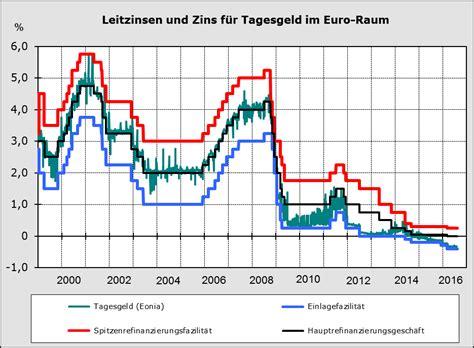 banken verband die leitzinsen der europ 228 ischen zentralbank bankenverband