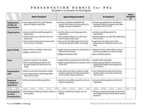 Assessment What Makes A Good Scientist Presentation Rubric Template
