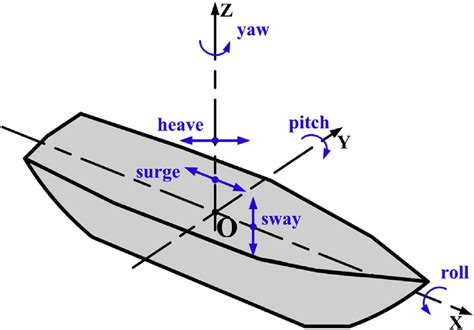 ship motion definition of ship motion surge sway heave roll pitch