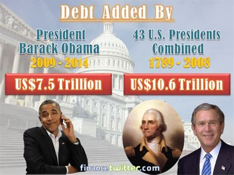 National Debt When Clinton Left Office by Malaysians Must The Great Minds Think Alike