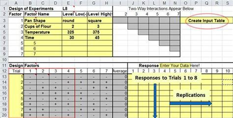 Design Of Experiments Excel Vorlage Design Of Experiments Software Doe Software For Excel