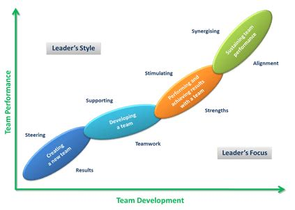 pdf multicultural shared leadership a conceptual model of shared