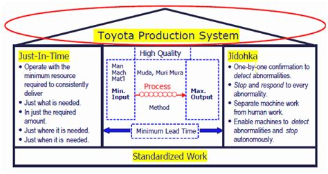 Toyota Production System Pdf Personal Report Of Etria Triz Future 2007 Conference Nov
