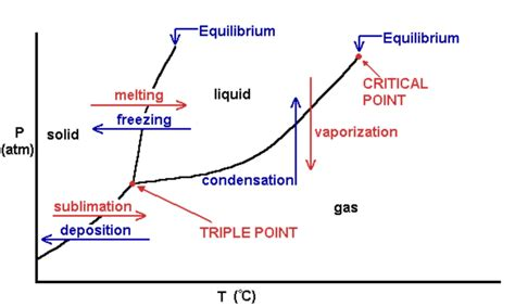 phase diagram definition pre ap physics study guide 2014 15 toht instructor