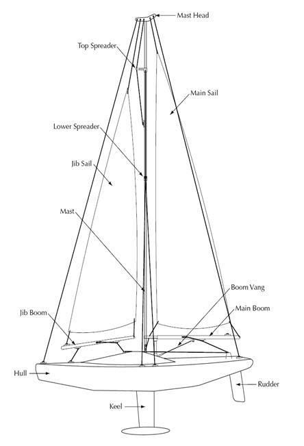 small sailboat rigging diagrams parts of a sailboat mast engine diagram and wiring diagram
