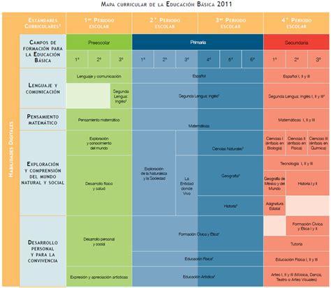 tercer grado primaria programa curricular mapa curricular de la educaci 243 n b 225 sica trayecto formativo