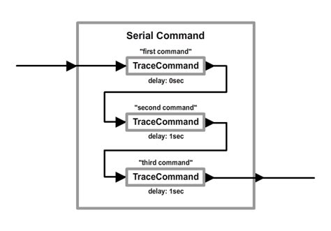 cmput301 design patterns ii composite pattern and command thinking in commands part 1 of 2
