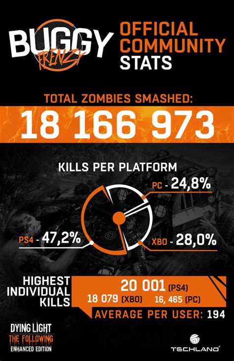 and light xbox one release date 18m zombies met their demise during dying light