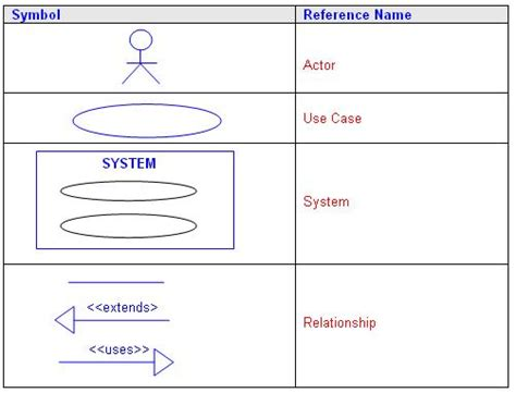uml diagram signs uml use symbols