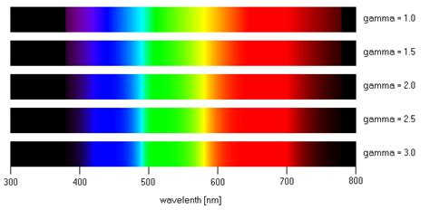 color spectrum wavelengths wavelength color spectrum