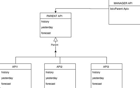 software design pattern questions design pattern for multiples apis that do the same