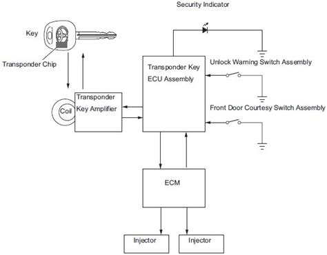 security system 2012 toyota yaris auto manual wiring diagrams toyota yaris engine immobilizer system