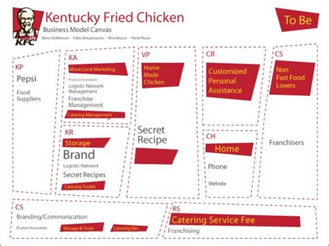 layout strategy of kfc 20 best images about business model on pinterest