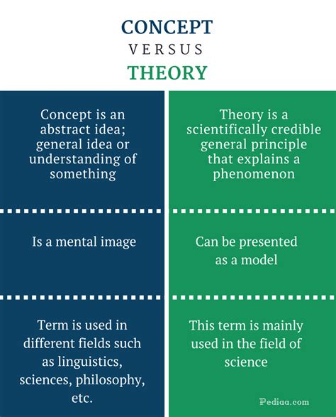 what is concept difference between concept and theory definition features