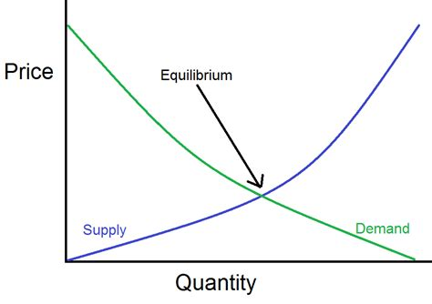 Supply And Demand by Look Beyond Supply And Demand To Understand Labor