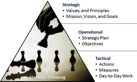 Strategic Mindset Start With A Strategic Mindset R Knotts