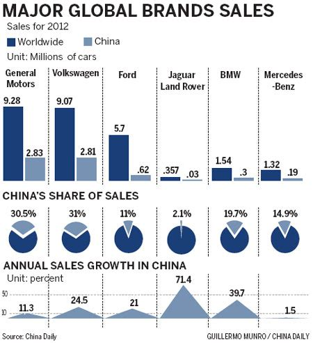 Toyota Market In China Strong China Sales Spur Automakers Global Success 1