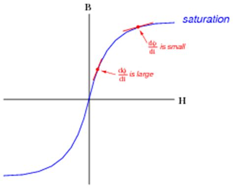 inductor saturation curve this causes the inductance to decrease