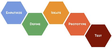 design thinking your life stanford 5 components to design thinking by stanford d school