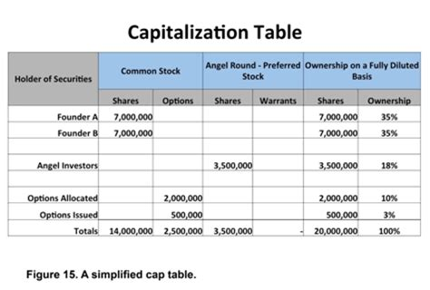 startup cap table template smb channel m a and series a smb nation