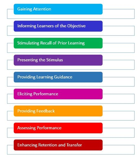 Outline Gagnes Conditions Of Learning by Gagne S Nine Events Of Conditions Of Learning