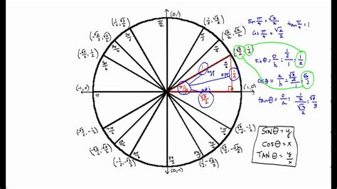find values of sine cosine and tangent by using the unit circle