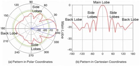 pattern standardization definition antenna patterns and their meaning cisco