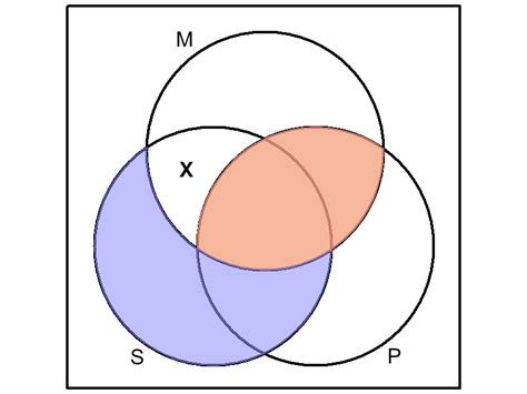 categorical syllogism venn diagram categorical syllogism venn diagrams eio wiring diagrams