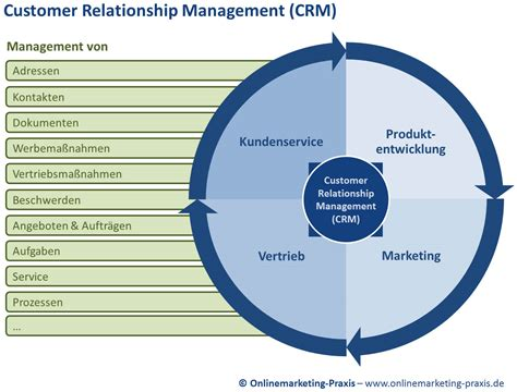 Crm Description by College Essays College Application Essays Customer Relationship Management