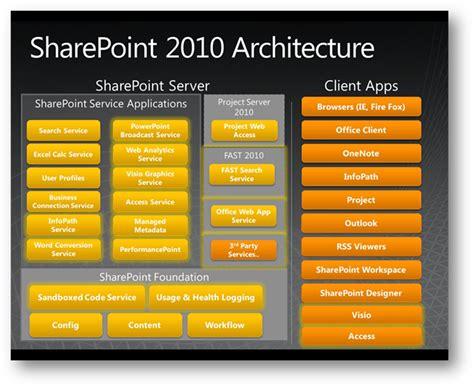 sharepoint 2007 vs sharepoint 2010 comparison