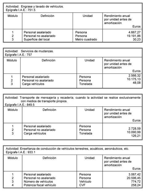 tabla de pagos de salarios a trabajadores tabla de pagos de salarios a trabajadores