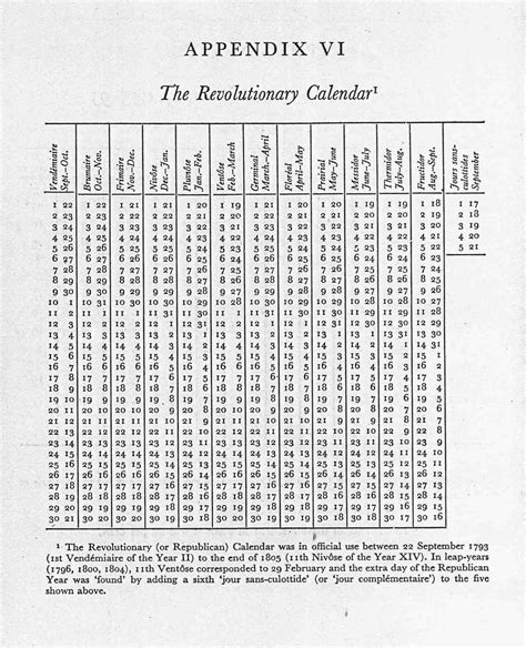 Revolutionary Calendar Thermidorian Reaction Chronozoom Pmjweiner
